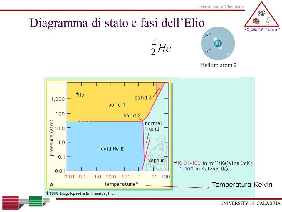 Diagramma di stato e fasi dellElio Temperatura Kelvin
