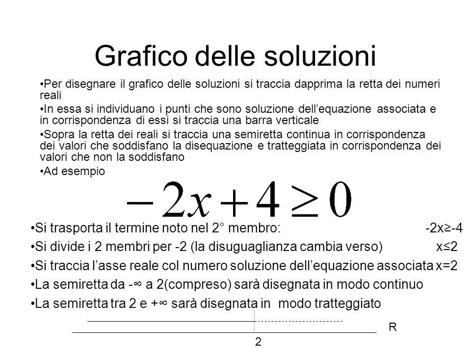 Grafico delle soluzioni Per disegnare il grafico delle soluzioni si traccia dapprima la retta dei numeri reali In essa si individuano i punti che sono