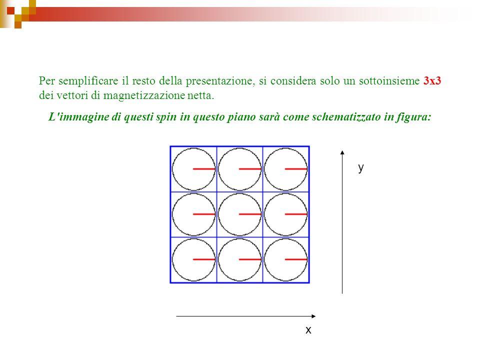 Per semplificare il resto della presentazione, si considera solo un sottoinsieme 3x3 dei vettori di magnetizzazione netta. L'immagine di questi spin i