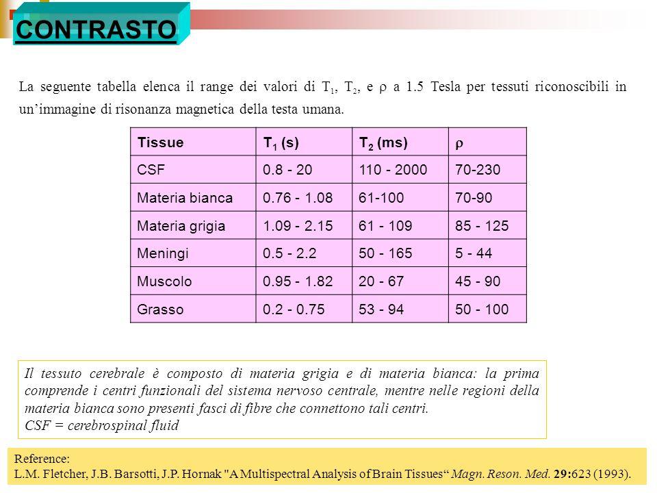 La seguente tabella elenca il range dei valori di T 1, T 2, e a 1.5 Tesla per tessuti riconoscibili in unimmagine di risonanza magnetica della testa u
