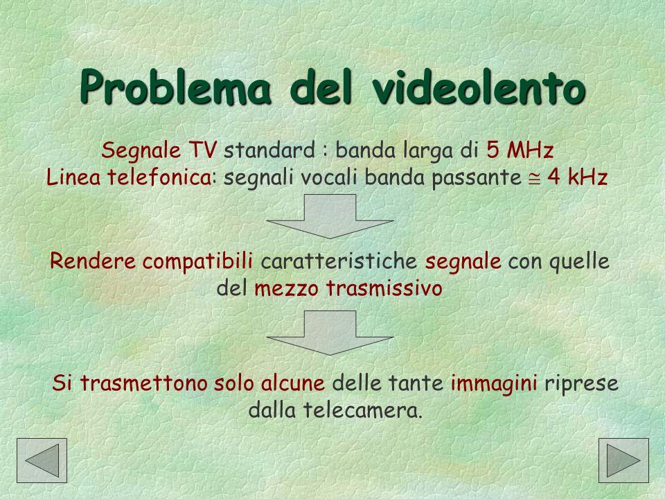 Problema del videolento Segnale TV standard : banda larga di 5 MHz Linea telefonica: segnali vocali banda passante 4 kHz Rendere compatibili caratteri