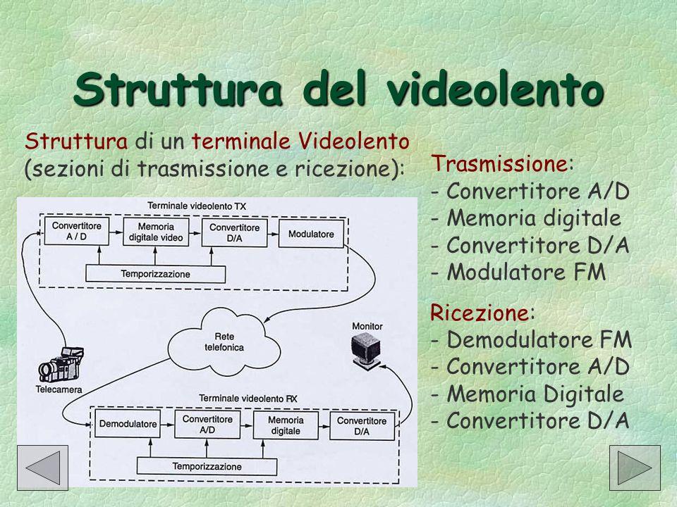 Struttura del videolento Struttura di un terminale Videolento (sezioni di trasmissione e ricezione): Trasmissione: - Convertitore A/D - Memoria digita