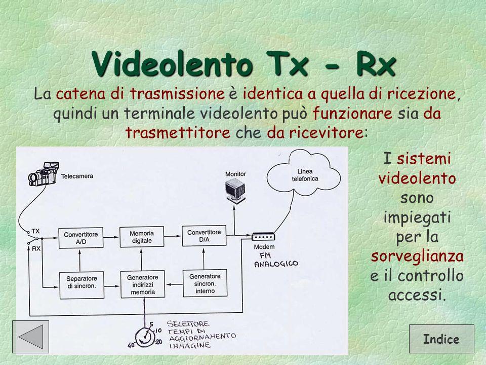 Videolento Tx - Rx La catena di trasmissione è identica a quella di ricezione, quindi un terminale videolento può funzionare sia da trasmettitore che