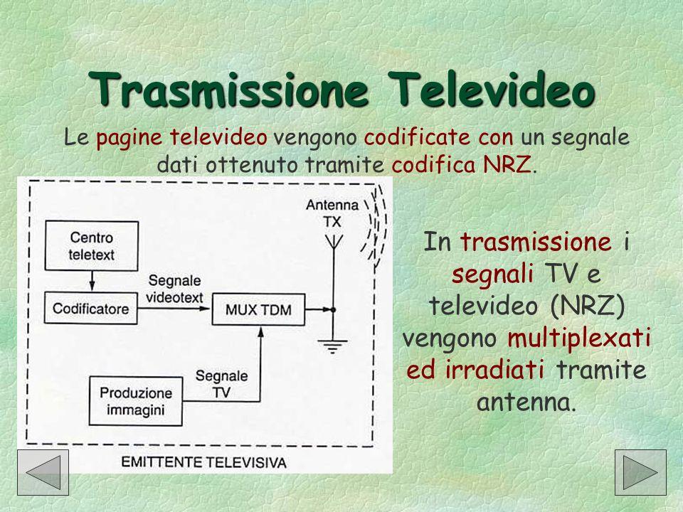 Trasmissione Televideo Le pagine televideo vengono codificate con un segnale dati ottenuto tramite codifica NRZ. In trasmissione i segnali TV e televi