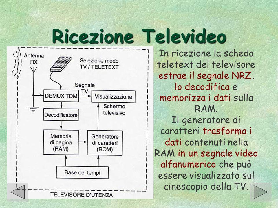 Ricezione Televideo In ricezione la scheda teletext del televisore estrae il segnale NRZ, lo decodifica e memorizza i dati sulla RAM. Il generatore di