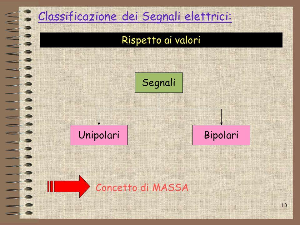 13 Classificazione dei Segnali elettrici: Segnali UnipolariBipolari Rispetto ai valori Concetto di MASSA
