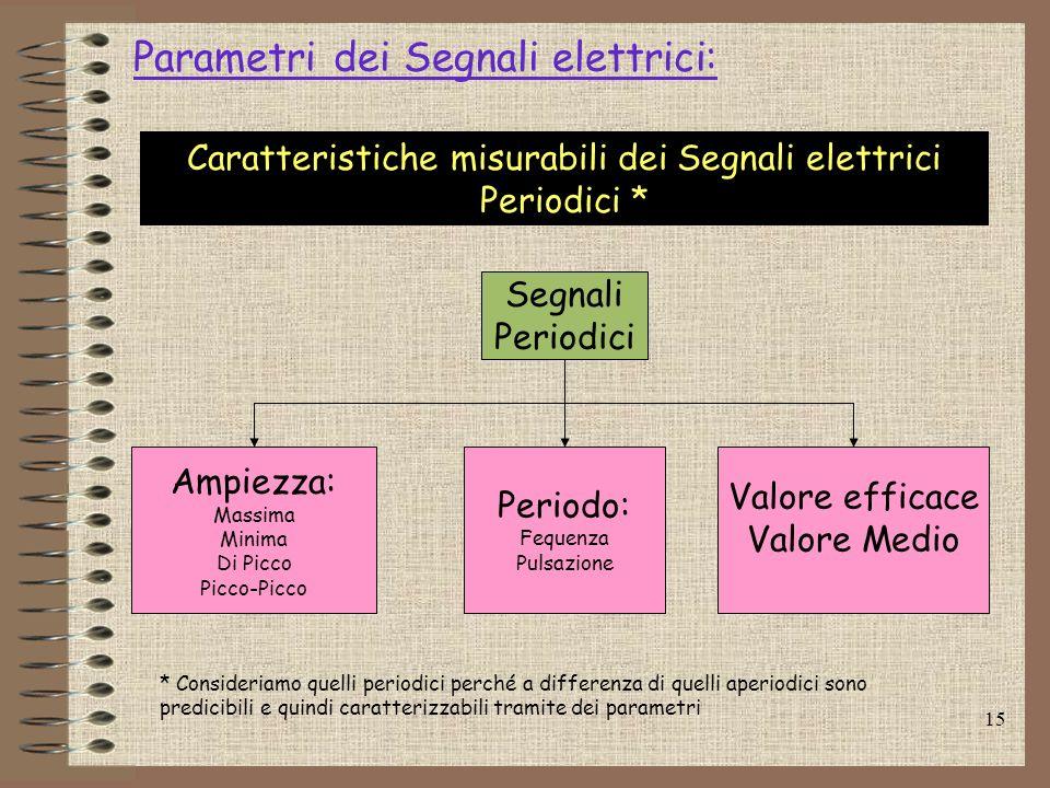 15 Parametri dei Segnali elettrici: Segnali Periodici Ampiezza: Massima Minima Di Picco Picco-Picco Periodo: Fequenza Pulsazione Caratteristiche misur