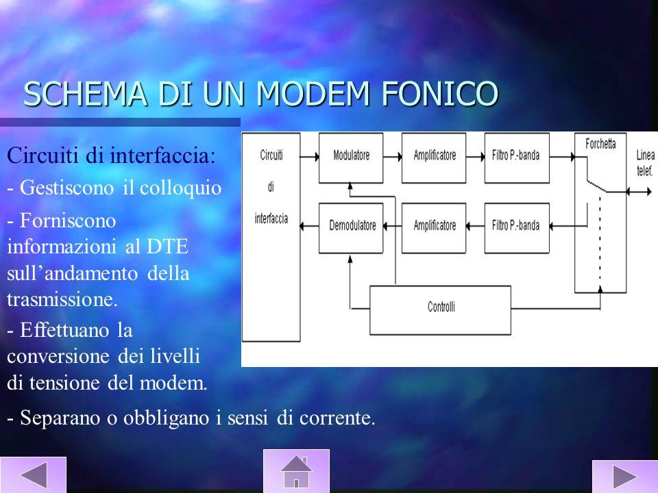 SCHEMA DI UN MODEM FONICO Circuiti di interfaccia: - Gestiscono il colloquio - Forniscono informazioni al DTE sullandamento della trasmissione. - Effe