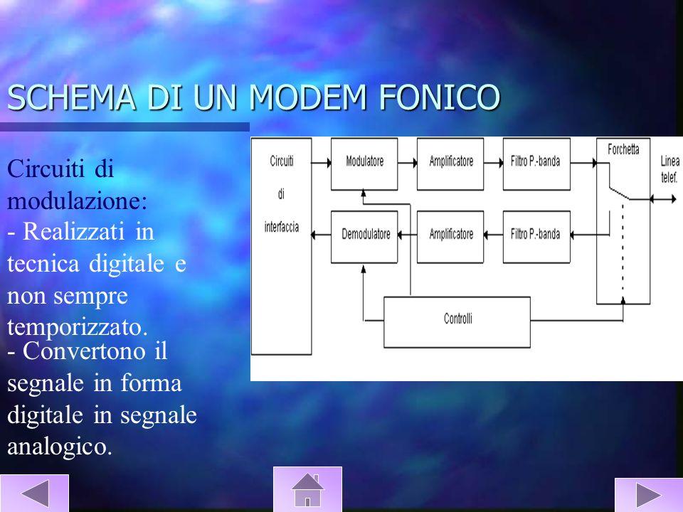 SCHEMA DI UN MODEM FONICO Circuiti di modulazione: - Realizzati in tecnica digitale e non sempre temporizzato. - Convertono il segnale in forma digita