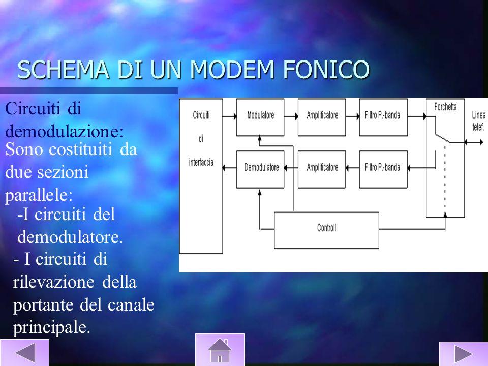 SCHEMA DI UN MODEM FONICO Circuiti di demodulazione: Sono costituiti da due sezioni parallele: -I circuiti del demodulatore. - I circuiti di rilevazio