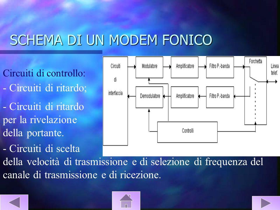 SCHEMA DI UN MODEM FONICO Circuiti di controllo: - Circuiti di ritardo; - Circuiti di ritardo per la rivelazione della portante. - Circuiti di scelta