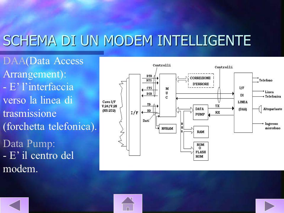 SCHEMA DI UN MODEM INTELLIGENTE DAA(Data Access Arrangement): - E linterfaccia verso la linea di trasmissione (forchetta telefonica). Data Pump: - E i