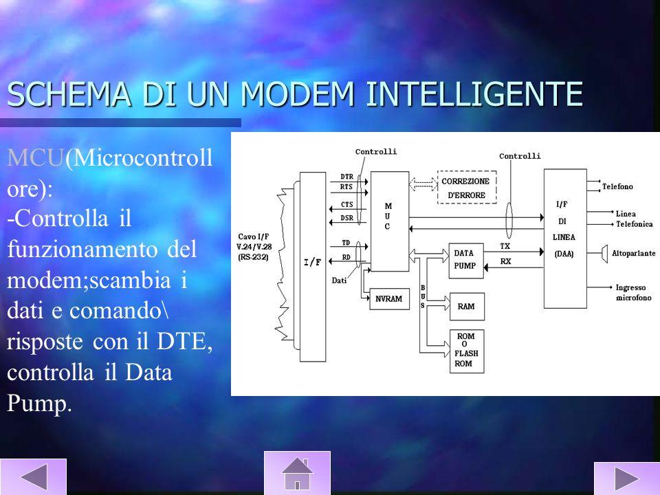 SCHEMA DI UN MODEM INTELLIGENTE MCU(Microcontroll ore): -Controlla il funzionamento del modem;scambia i dati e comando\ risposte con il DTE, controlla