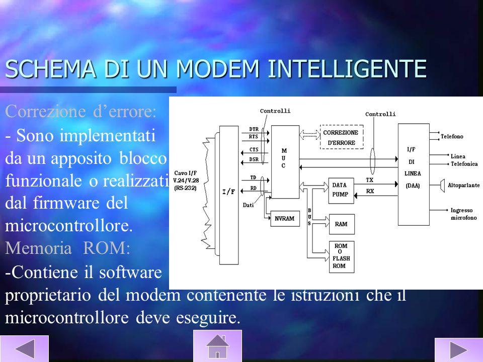 SCHEMA DI UN MODEM INTELLIGENTE -Contiene il software proprietario del modem contenente le istruzioni che il microcontrollore deve eseguire. Memoria R