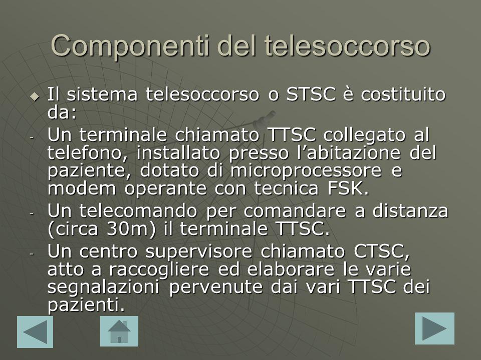 Componenti del telesoccorso Il sistema telesoccorso o STSC è costituito da: Il sistema telesoccorso o STSC è costituito da: - Un terminale chiamato TTSC collegato al telefono, installato presso labitazione del paziente, dotato di microprocessore e modem operante con tecnica FSK.