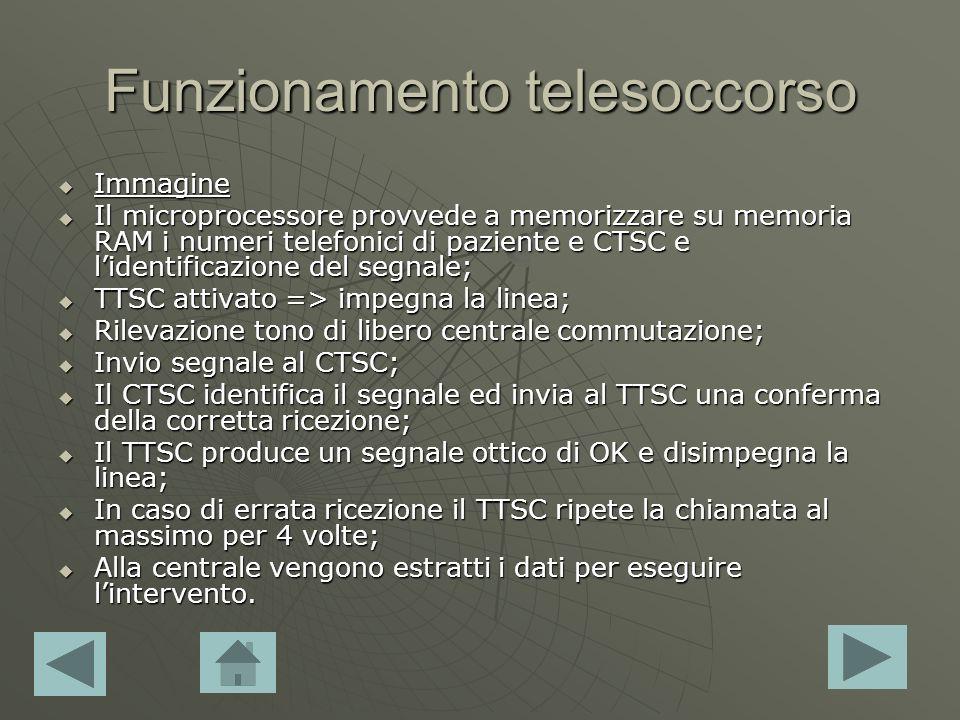 Funzionamento telesoccorso Immagine Immagine Immagine Il microprocessore provvede a memorizzare su memoria RAM i numeri telefonici di paziente e CTSC e lidentificazione del segnale; Il microprocessore provvede a memorizzare su memoria RAM i numeri telefonici di paziente e CTSC e lidentificazione del segnale; TTSC attivato => impegna la linea; TTSC attivato => impegna la linea; Rilevazione tono di libero centrale commutazione; Rilevazione tono di libero centrale commutazione; Invio segnale al CTSC; Invio segnale al CTSC; Il CTSC identifica il segnale ed invia al TTSC una conferma della corretta ricezione; Il CTSC identifica il segnale ed invia al TTSC una conferma della corretta ricezione; Il TTSC produce un segnale ottico di OK e disimpegna la linea; Il TTSC produce un segnale ottico di OK e disimpegna la linea; In caso di errata ricezione il TTSC ripete la chiamata al massimo per 4 volte; In caso di errata ricezione il TTSC ripete la chiamata al massimo per 4 volte; Alla centrale vengono estratti i dati per eseguire lintervento.
