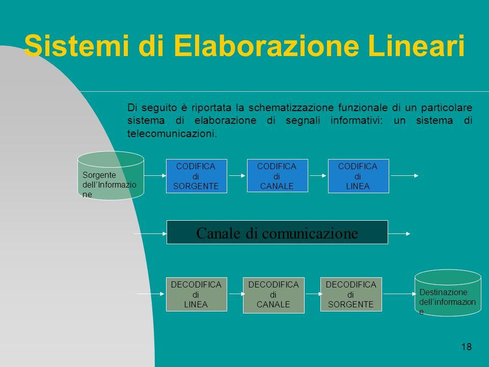 18 Sistemi di Elaborazione Lineari Di seguito è riportata la schematizzazione funzionale di un particolare sistema di elaborazione di segnali informat