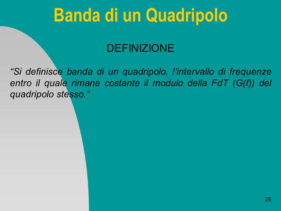 25 Banda di un Quadripolo DEFINIZIONE Si definisce banda di un quadripolo, lintervallo di frequenze entro il quale rimane costante il modulo della FdT