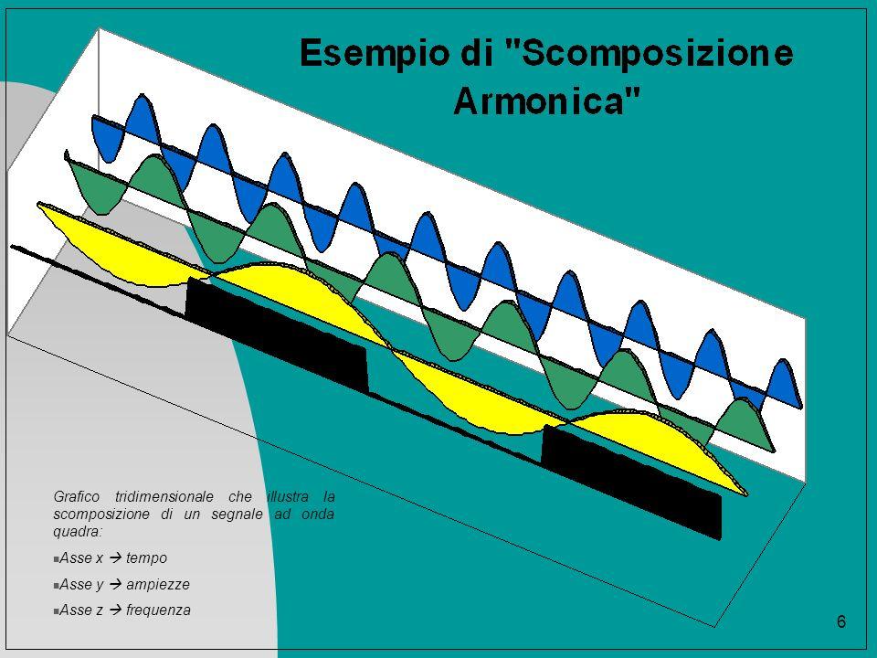 7 alcune definizioni: Spettri delle ampiezze … An è lampiezza della n-esima componete sinusoidale (detta anche armonica) del segnale s(t).
