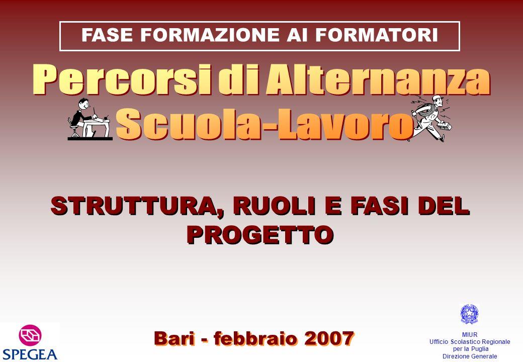STRUTTURA, RUOLI E FASI DEL PROGETTO Bari - febbraio 2007 MIUR Ufficio Scolastico Regionale per la Puglia Direzione Generale FASE FORMAZIONE AI FORMAT