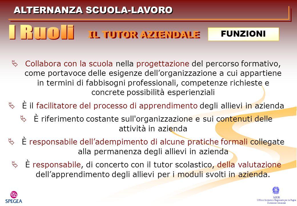ALTERNANZA SCUOLA-LAVORO MIUR Ufficio Scolastico Regionale per la Puglia Direzione Generale FUNZIONI Collabora con la scuola nella progettazione del p