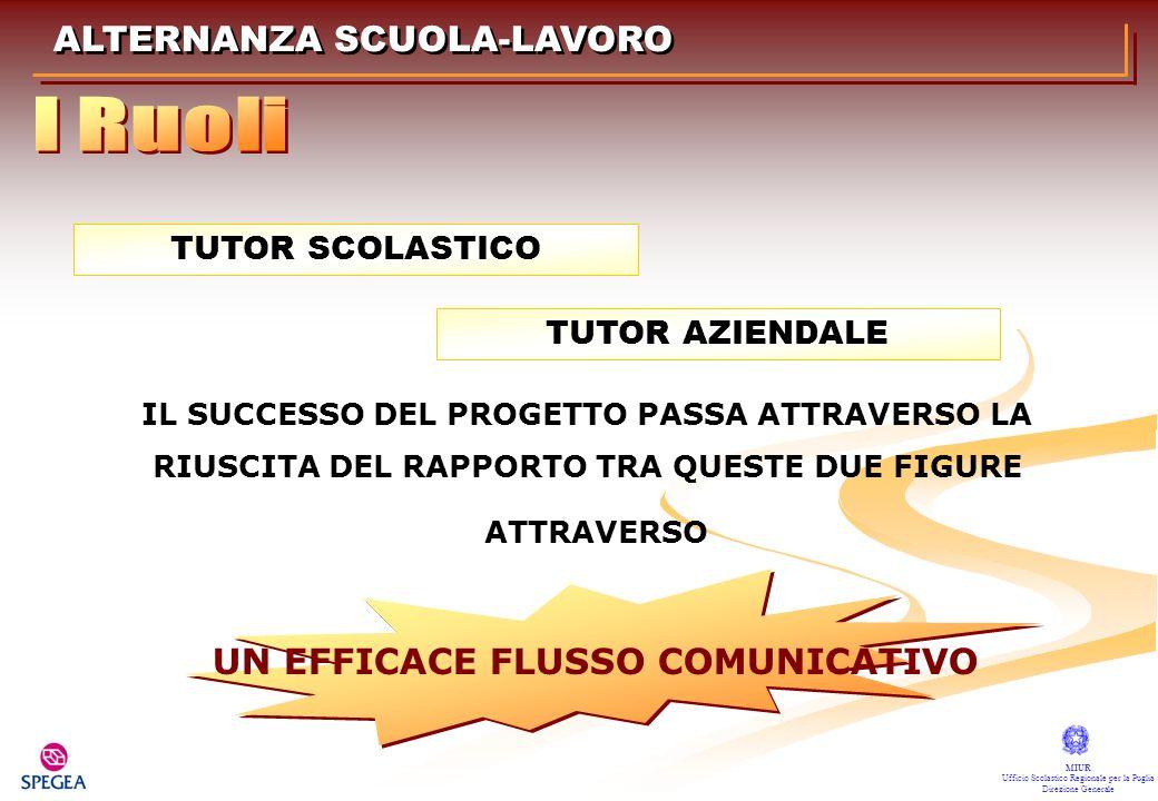 ALTERNANZA SCUOLA-LAVORO MIUR Ufficio Scolastico Regionale per la Puglia Direzione Generale TUTOR SCOLASTICO IL SUCCESSO DEL PROGETTO PASSA ATTRAVERSO