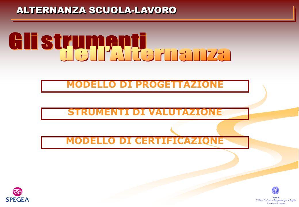 ALTERNANZA SCUOLA-LAVORO MIUR Ufficio Scolastico Regionale per la Puglia Direzione Generale MODELLO DI PROGETTAZIONE STRUMENTI DI VALUTAZIONE MODELLO