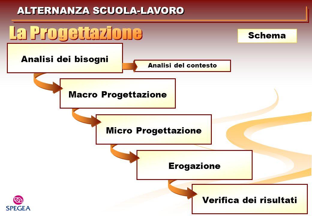 Verifica dei risultati Erogazione Micro Progettazione Macro Progettazione ALTERNANZA SCUOLA-LAVORO Schema Analisi dei bisogni Analisi del contesto