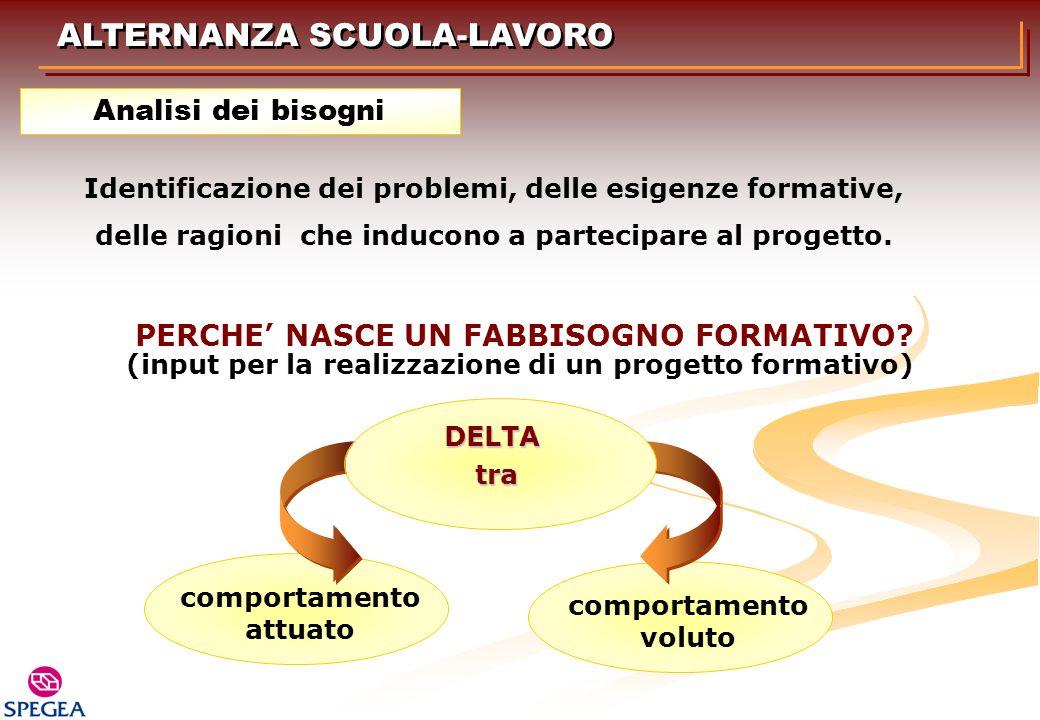 Identificazione dei problemi, delle esigenze formative, delle ragioni che inducono a partecipare al progetto. ALTERNANZA SCUOLA-LAVORO Analisi dei bis