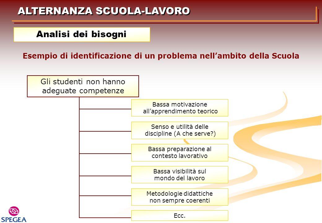 ALTERNANZA SCUOLA-LAVORO Analisi dei bisogni Esempio di identificazione di un problema nellambito della Scuola Gli studenti non hanno adeguate compete