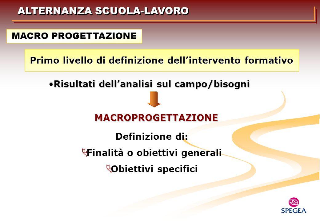 Definizione di: Finalità o obiettivi generali Obiettivi specifici Risultati dellanalisi sul campo/bisogniRisultati dellanalisi sul campo/bisogni Primo