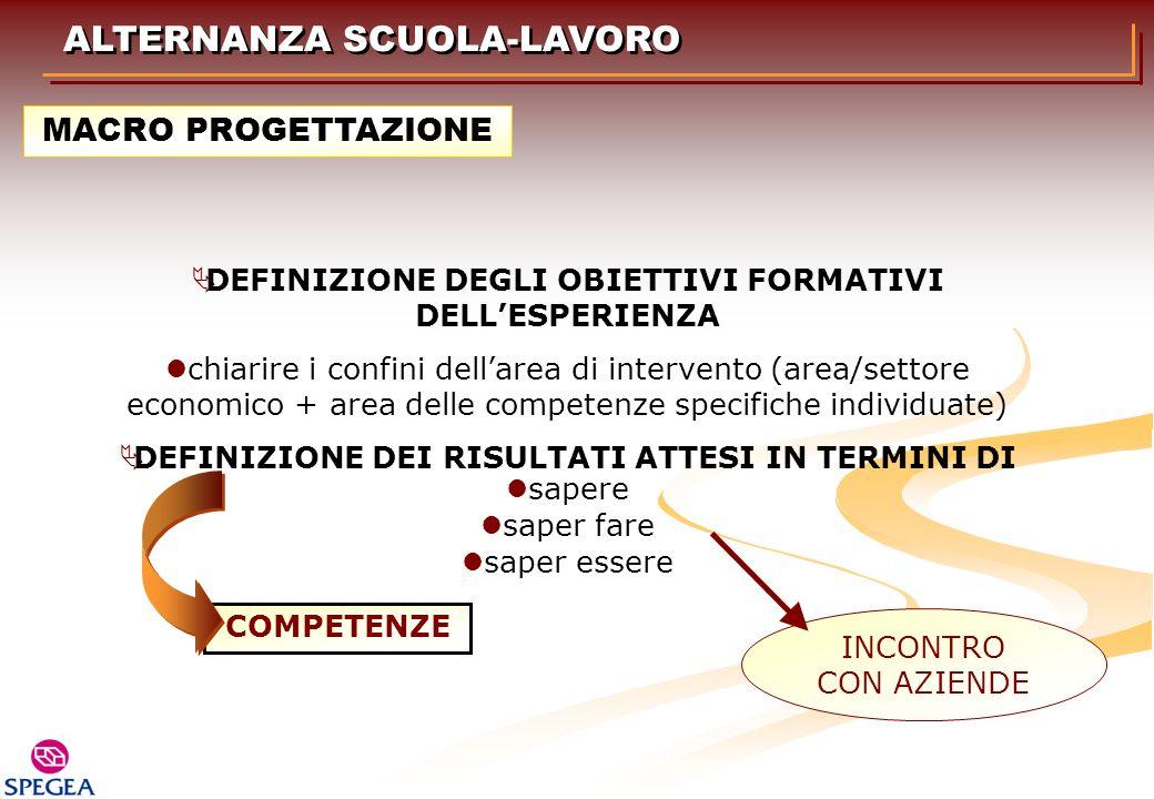 DEFINIZIONE DEGLI OBIETTIVI FORMATIVI DELLESPERIENZA chiarire i confini dellarea di intervento (area/settore economico + area delle competenze specifi