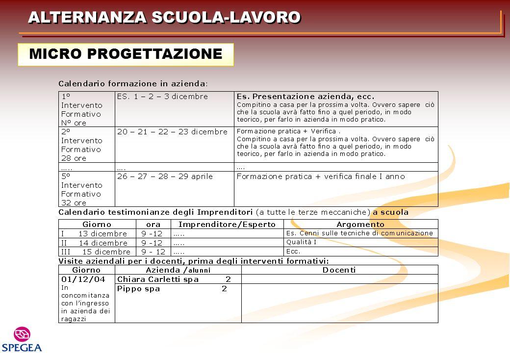 ALTERNANZA SCUOLA-LAVORO MICRO PROGETTAZIONE