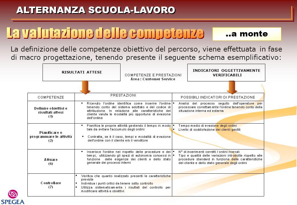 ALTERNANZA SCUOLA-LAVORO..a monte La definizione delle competenze obiettivo del percorso, viene effettuata in fase di macro progettazione, tenendo pre