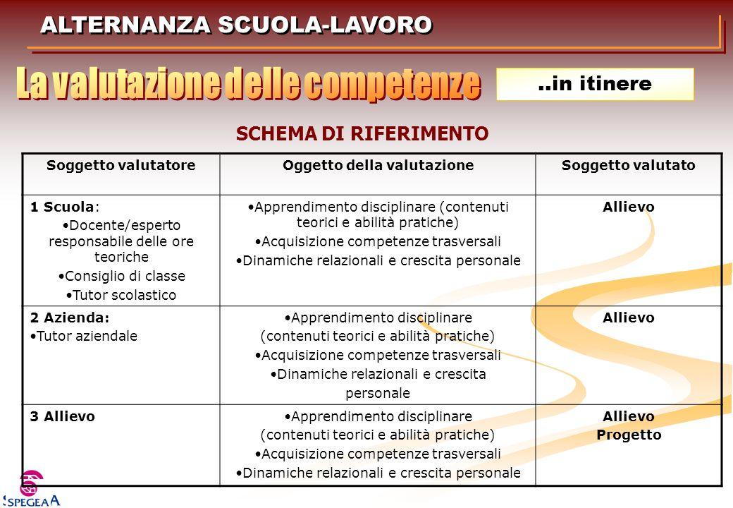 ALTERNANZA SCUOLA-LAVORO Soggetto valutatoreOggetto della valutazioneSoggetto valutato 1 Scuola: Docente/esperto responsabile delle ore teoriche Consi