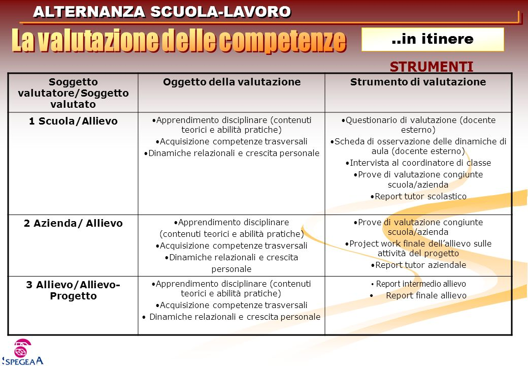ALTERNANZA SCUOLA-LAVORO Soggetto valutatore/Soggetto valutato Oggetto della valutazioneStrumento di valutazione 1 Scuola/Allievo Apprendimento discip