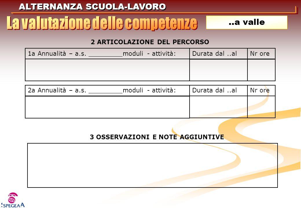 ALTERNANZA SCUOLA-LAVORO..a valle 2 ARTICOLAZIONE DEL PERCORSO 1a Annualità – a.s. _________moduli - attività:Durata dal..alNr ore 2a Annualità – a.s.