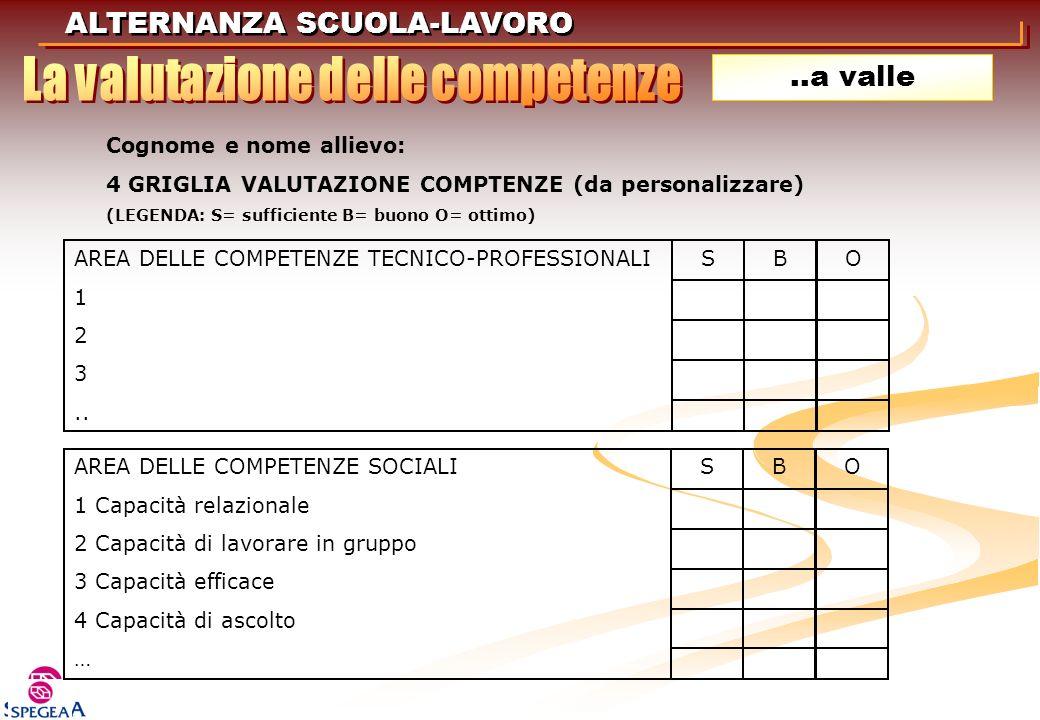 ALTERNANZA SCUOLA-LAVORO..a valle Cognome e nome allievo: 4 GRIGLIA VALUTAZIONE COMPTENZE (da personalizzare) (LEGENDA: S= sufficiente B= buono O= ott