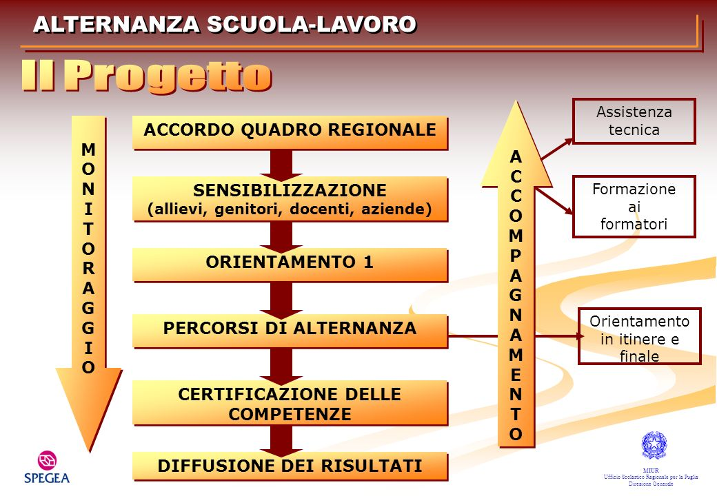 ALTERNANZA SCUOLA-LAVORO MIUR Ufficio Scolastico Regionale per la Puglia Direzione Generale Tutor formativo interno (docente della scuola) Tutor formativo esterno (referente aziendale) Sistema di assistenza tutoriale
