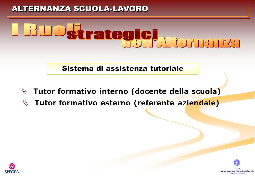ALTERNANZA SCUOLA-LAVORO MIUR Ufficio Scolastico Regionale per la Puglia Direzione Generale Tutor formativo interno (docente della scuola) Tutor forma