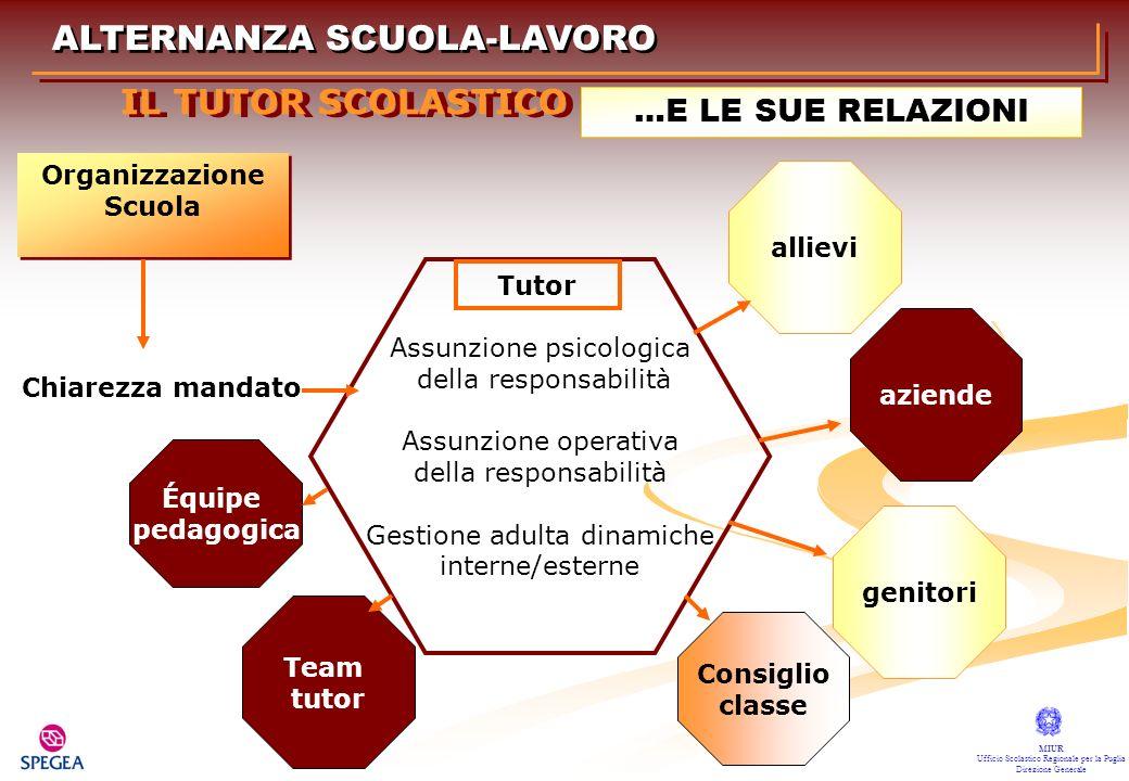 ALTERNANZA SCUOLA-LAVORO MIUR Ufficio Scolastico Regionale per la Puglia Direzione Generale IL TUTOR SCOLASTICO …E LE SUE RELAZIONI Assunzione psicolo