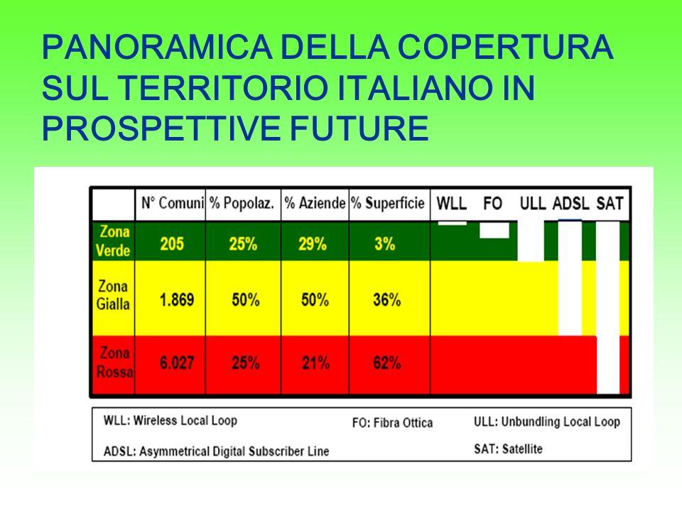 PANORAMICA DELLA COPERTURA SUL TERRITORIO ITALIANO IN PROSPETTIVE FUTURE