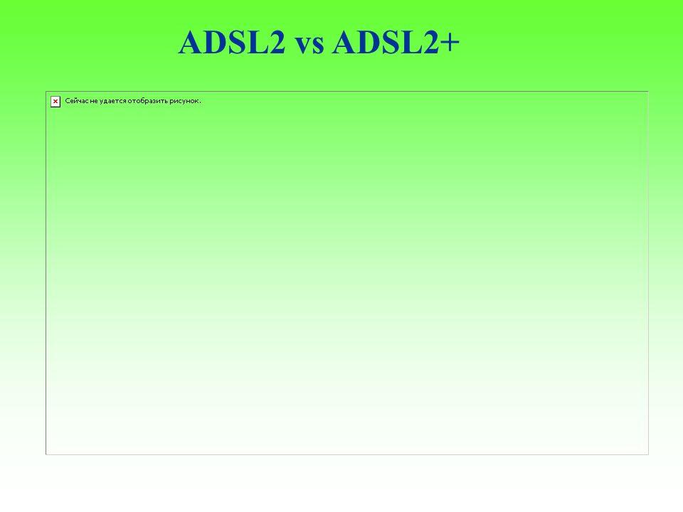 ADSL2 vs ADSL2+