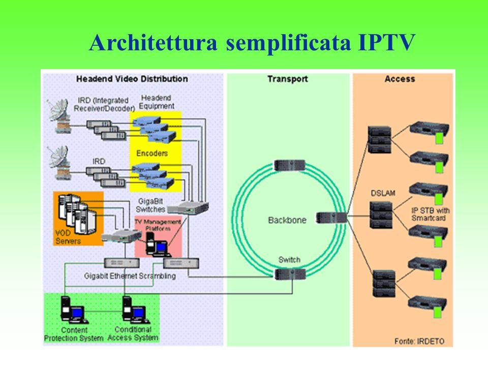 Architettura semplificata IPTV