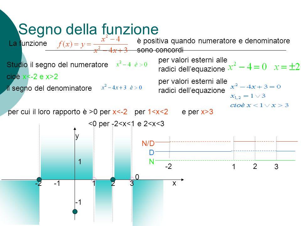 Segno della funzione il segno del denominatore 0 La funzione è positiva quando numeratore e denominatore sono concordi Studio il segno del numeratore