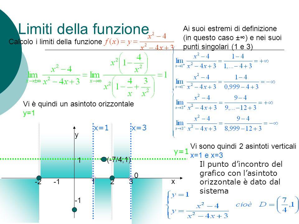 Limiti della funzione 0 Calcolo i limiti della funzione Ai suoi estremi di definizione (in questo caso ±) e nei suoi punti singolari (1 e 3) Vi è quin