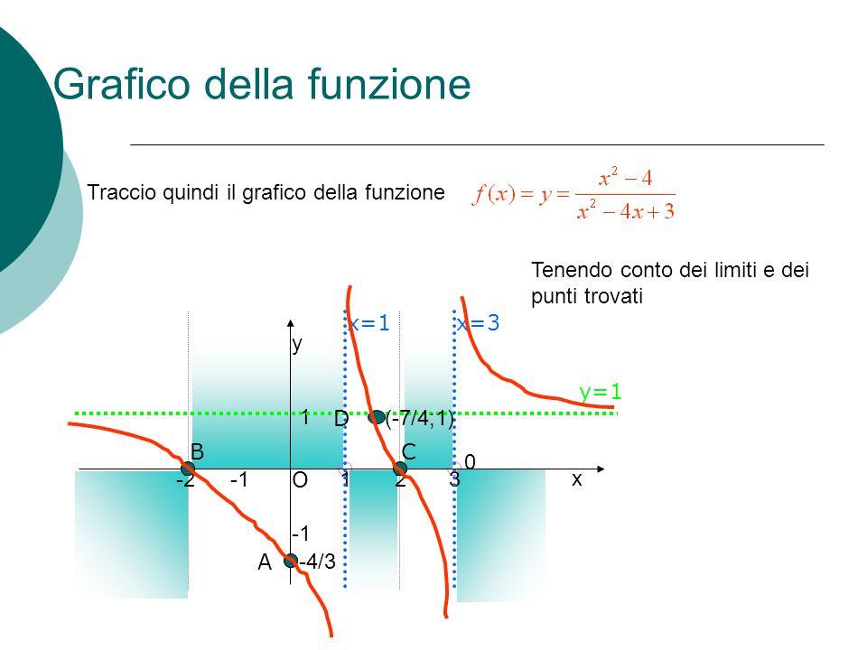 Dominio La funzione è definita per tutti i valori reali eccetto quelli che annullano il denominatore e che rendono negativo largomento della radice Sia la funzione di cui devo calcolare il dominio Uso la formula ridotta -b/2 (-b/2) 2 Traccio gli assi e alcuni punti di riferimento devo quindi escludere x=2 e i valori interni agli zeri dellequazione ac 1 0 1-22 1 3 y x -3