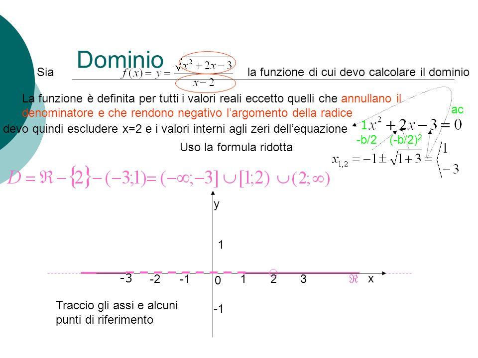 Dominio La funzione è definita per tutti i valori reali eccetto quelli che annullano il denominatore e che rendono negativo largomento della radice Si