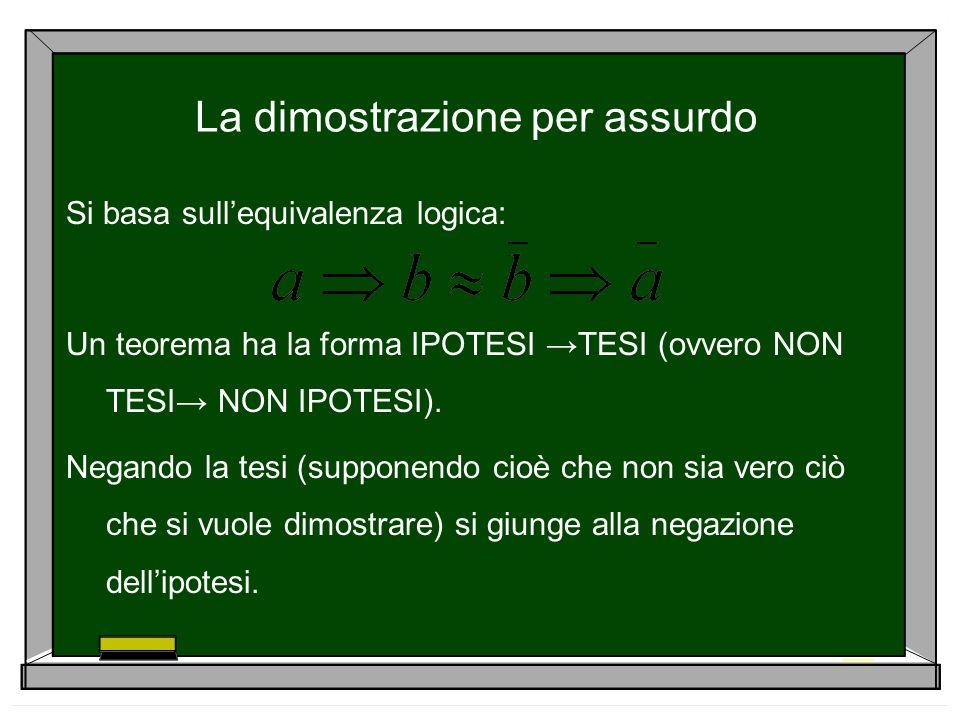 La dimostrazione per assurdo Si basa sullequivalenza logica: Un teorema ha la forma IPOTESI TESI (ovvero NON TESI NON IPOTESI). Negando la tesi (suppo
