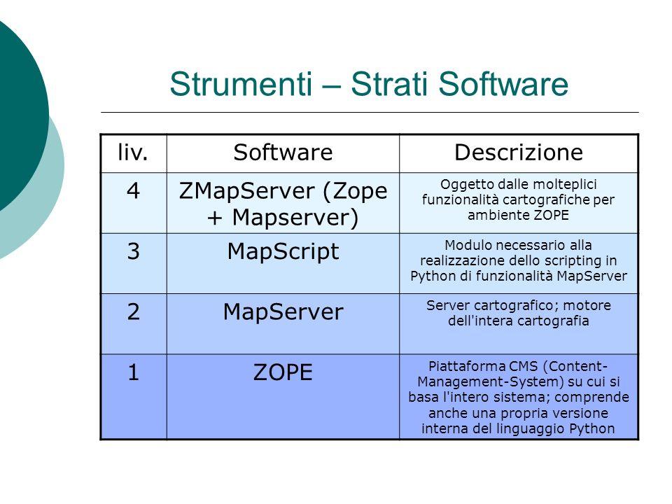 Strumenti – Strati Software liv.SoftwareDescrizione 4ZMapServer (Zope + Mapserver) Oggetto dalle molteplici funzionalità cartografiche per ambiente ZOPE 3MapScript Modulo necessario alla realizzazione dello scripting in Python di funzionalità MapServer 2MapServer Server cartografico; motore dell intera cartografia 1ZOPE Piattaforma CMS (Content- Management-System) su cui si basa l intero sistema; comprende anche una propria versione interna del linguaggio Python